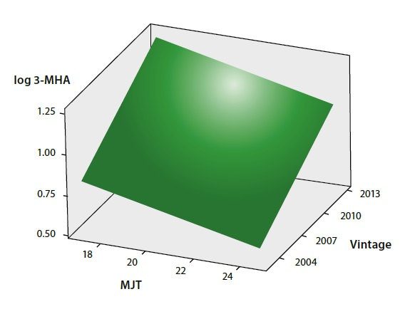Fitted plane for the relationship between 3-MHA concentration of a set of 106 Chardonnay wines and mean January temperature (MJT) of the region and vintage of the wines, showing that at lower MJT and for younger wines there was generally higher 3-MHA