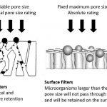 depth-filtration